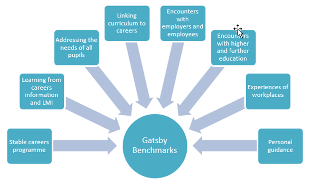 Gatsby Benchmarks for Career Leaders
