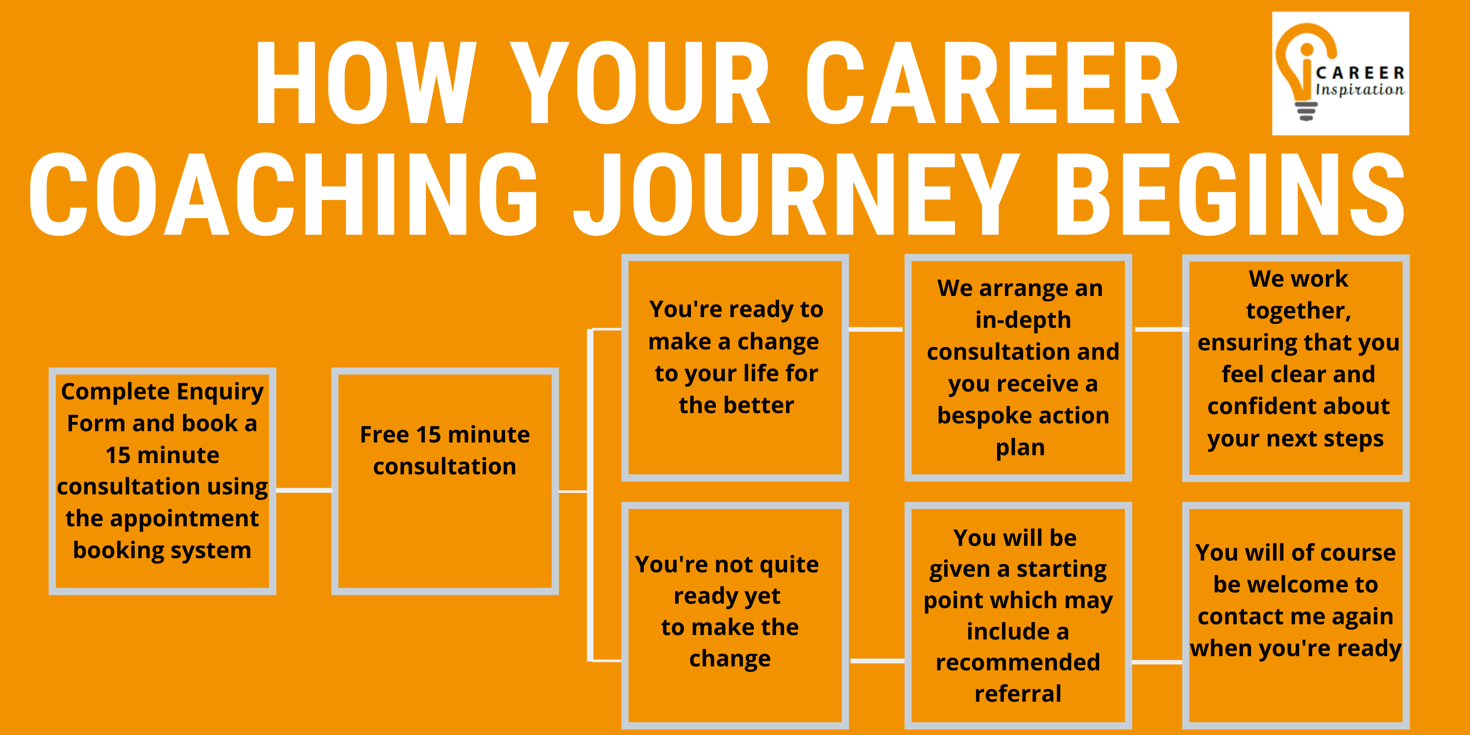 How your career coaching journey begins